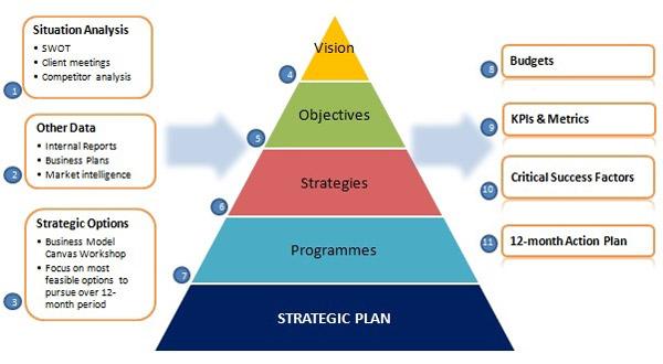 team strategy plan essay